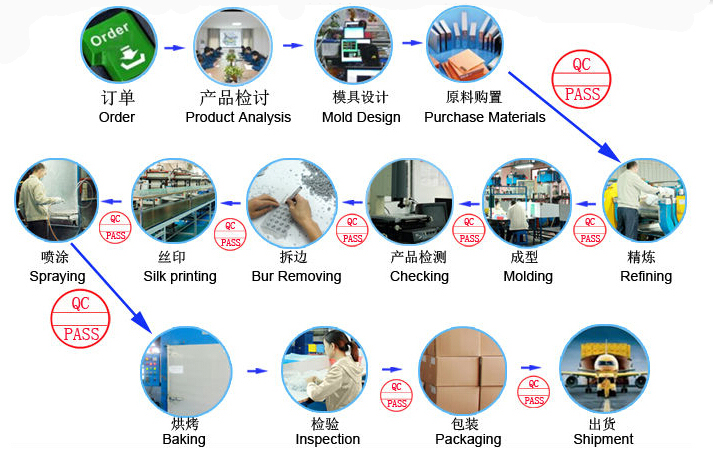 Product process for silicone wristbands