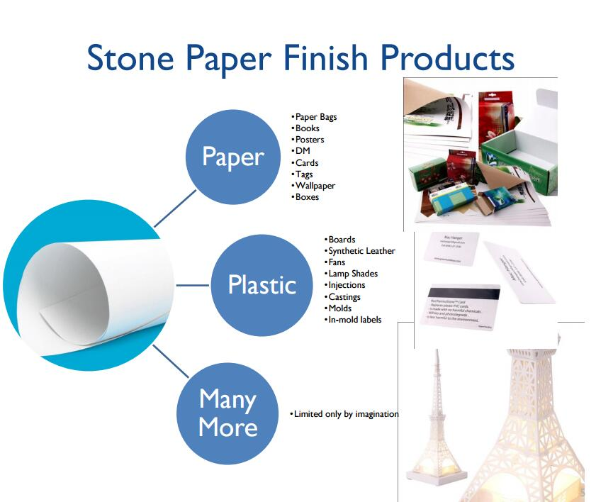 Stone Paper Finish Products