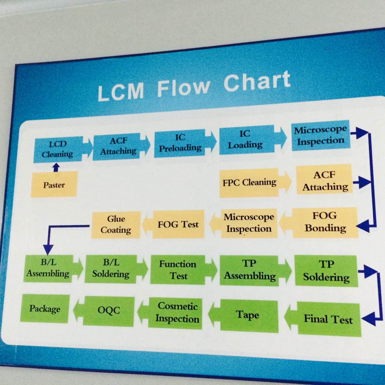 LCM FLOW CHART