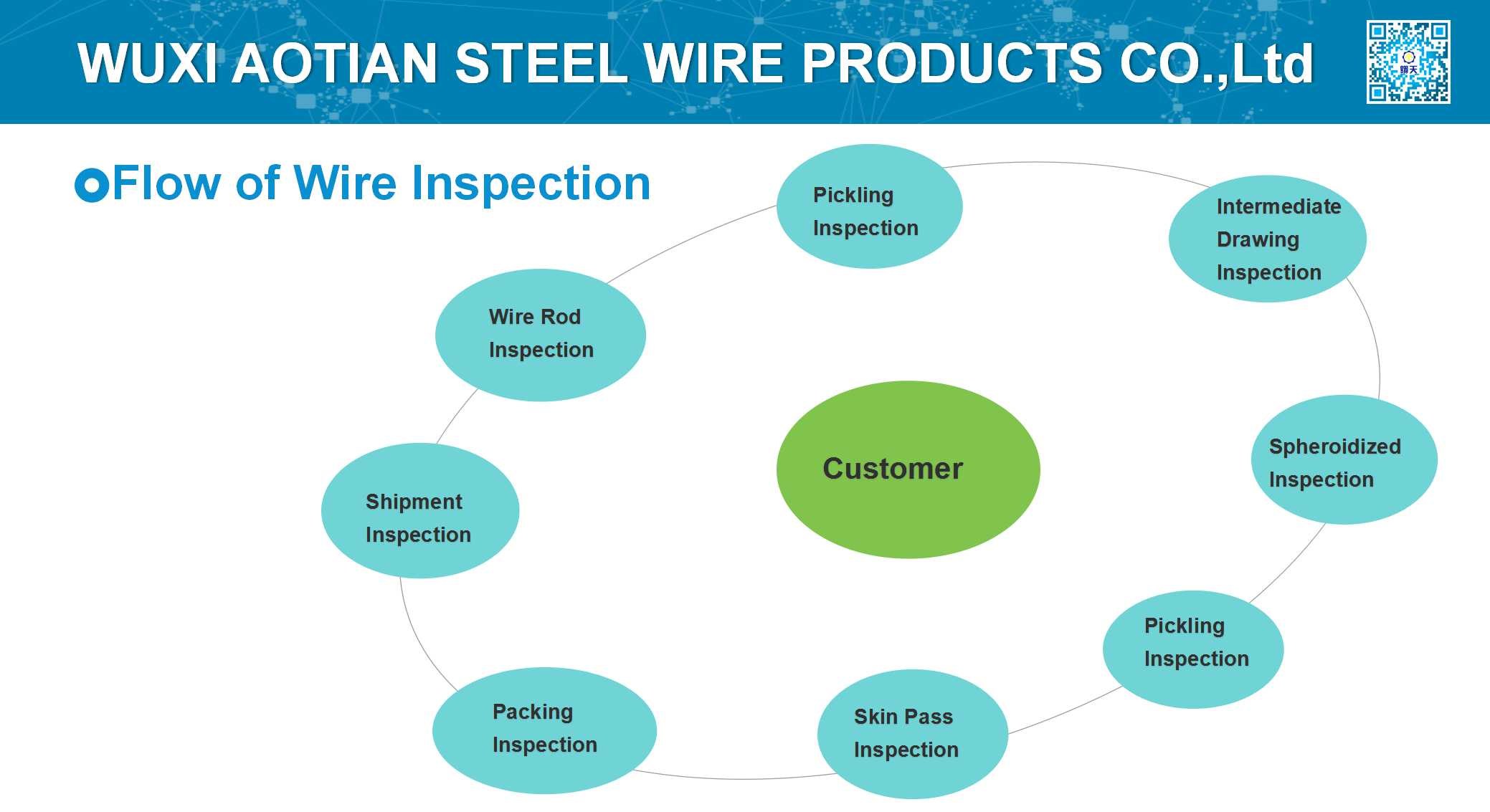 Wire Inspection Flow