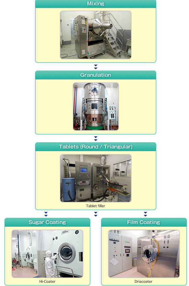 Tablet Manufacturing Process