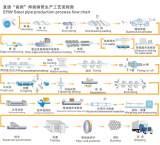 ERW-HFW-Process-Chart
