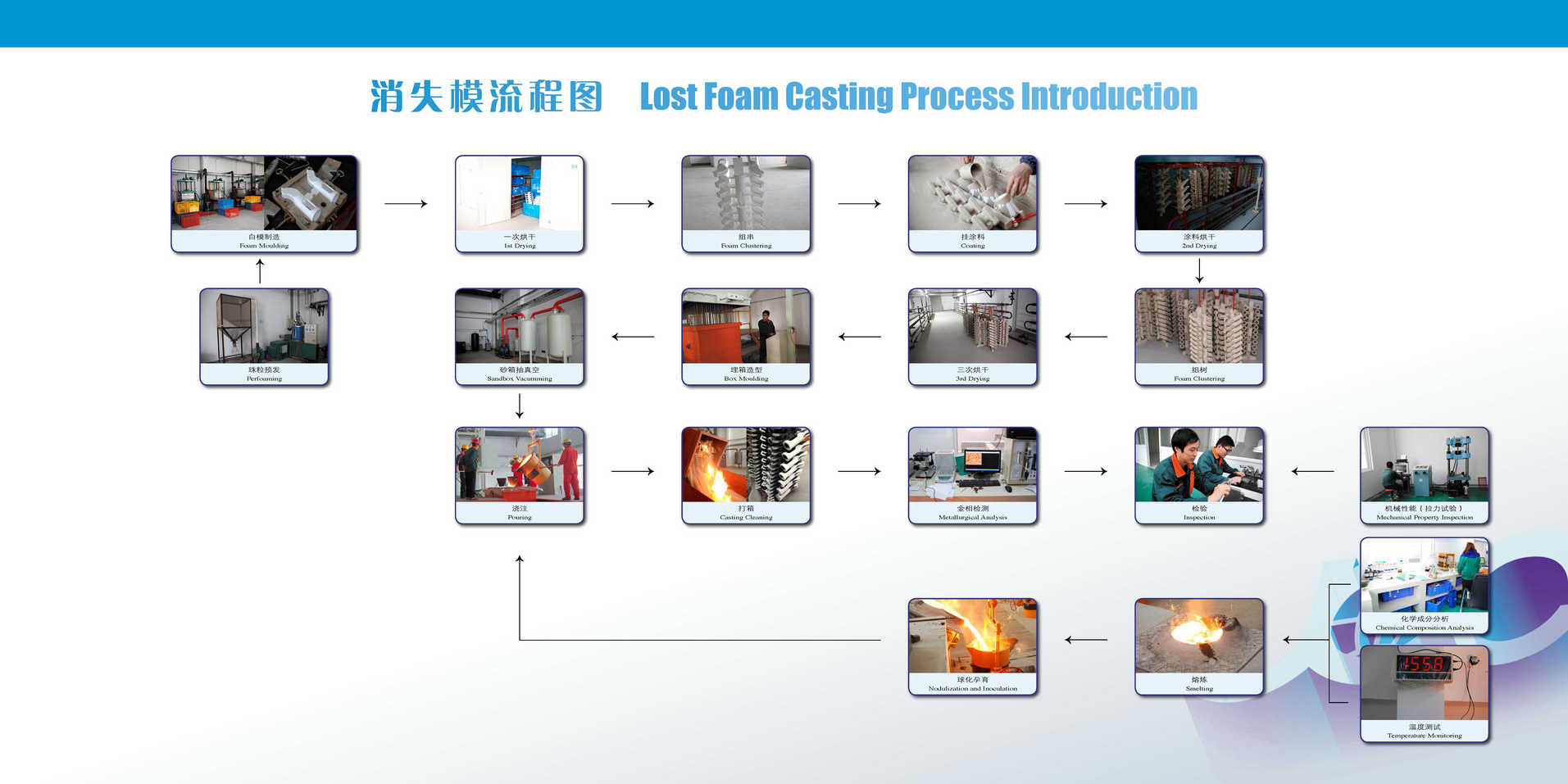 Lost Foam Casting Process Introduction
