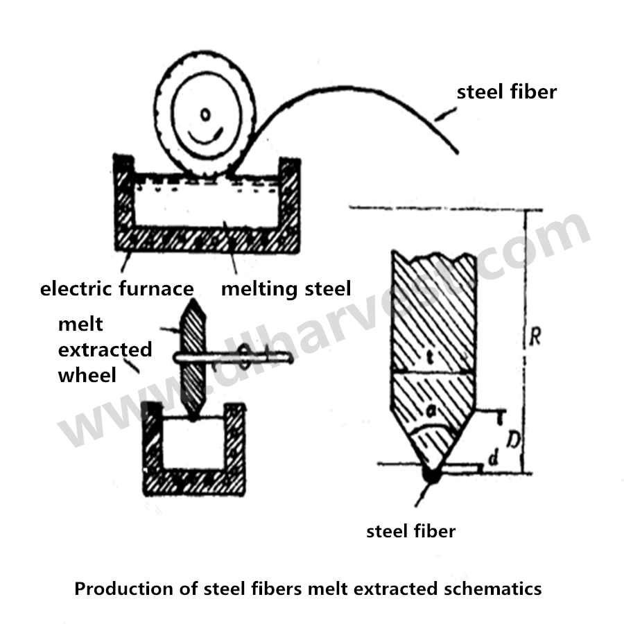 Steel fiber use principle