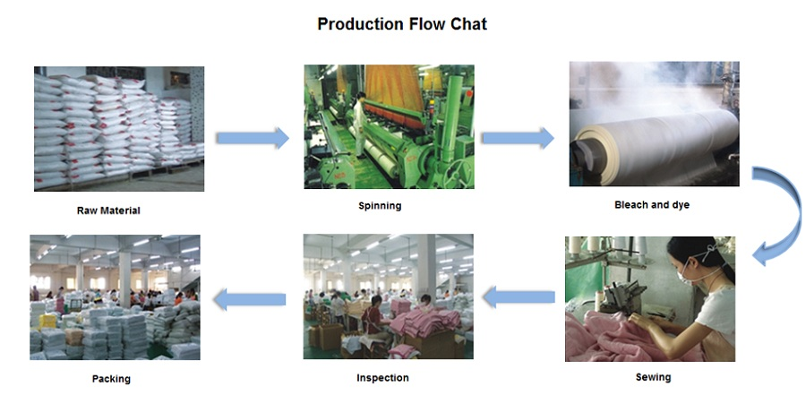 Production Flow Chat
