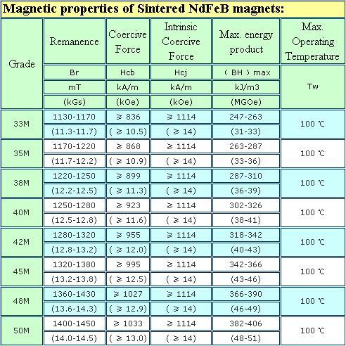 Magnetism Performance Properties (M Series) - Ningbo Tongchuang ...