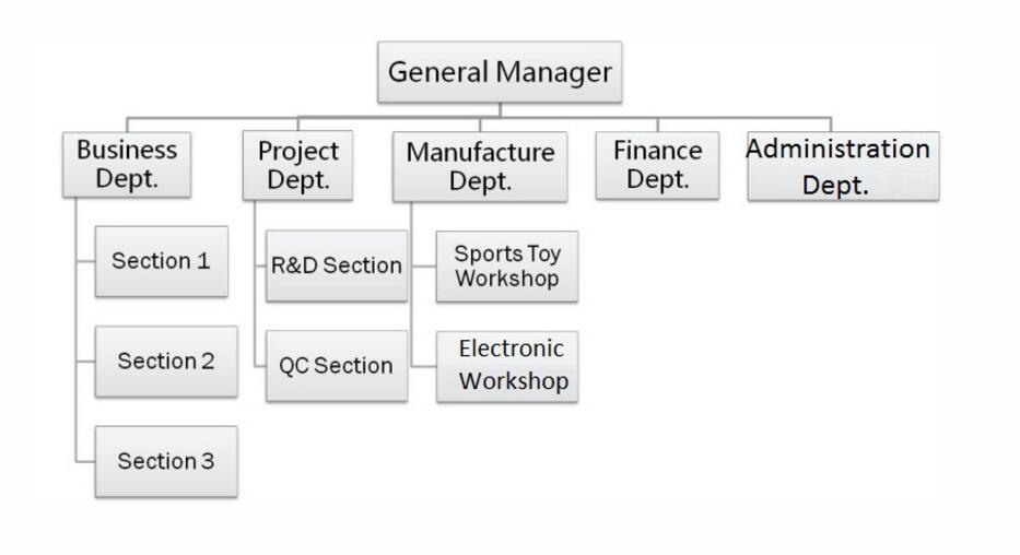 ASC-HZ ORGANIZATIONAL STRUCTURE