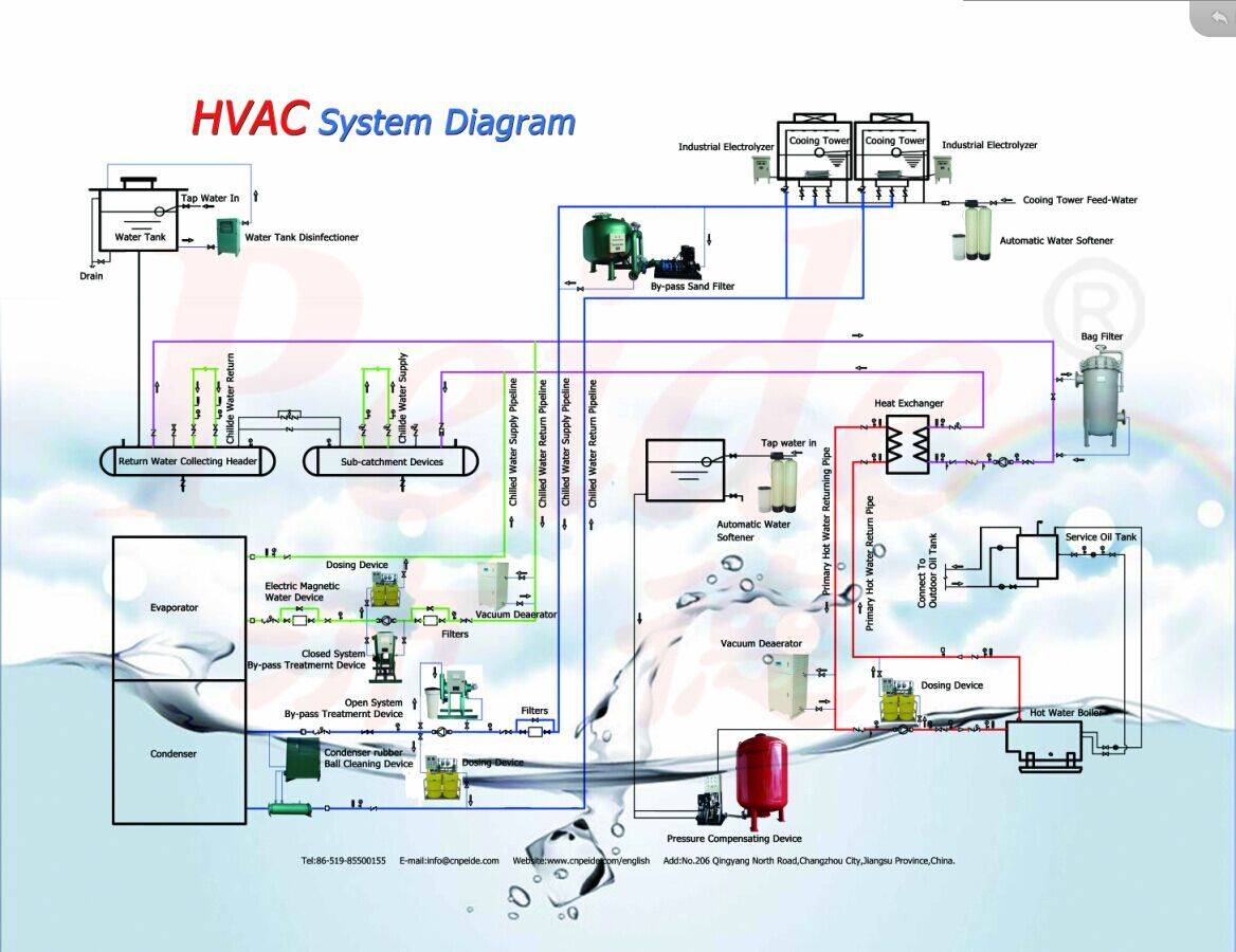 HVAC System Diagram