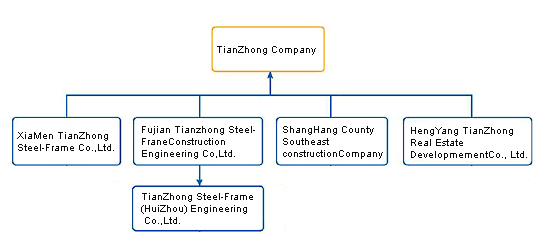 Organization of XIAMEN TIANZHONG STEEL-FRAME CO.,LTD