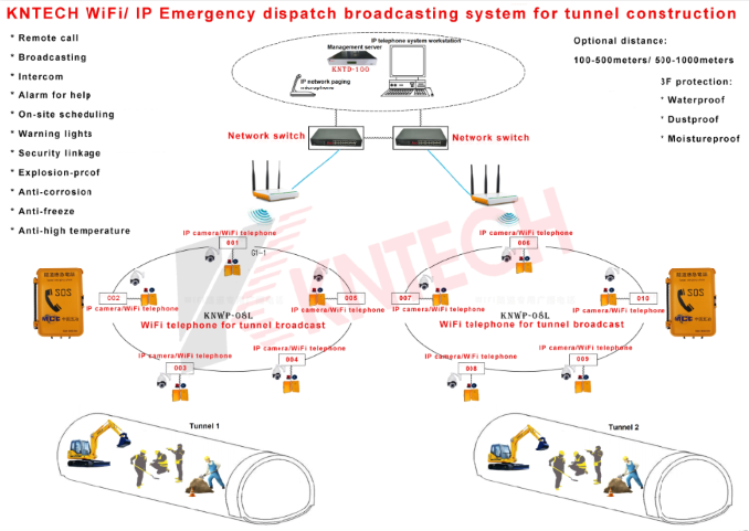 Wifi SIP emergency dispatch broadcasting system for tunnel Kntech IP PABX