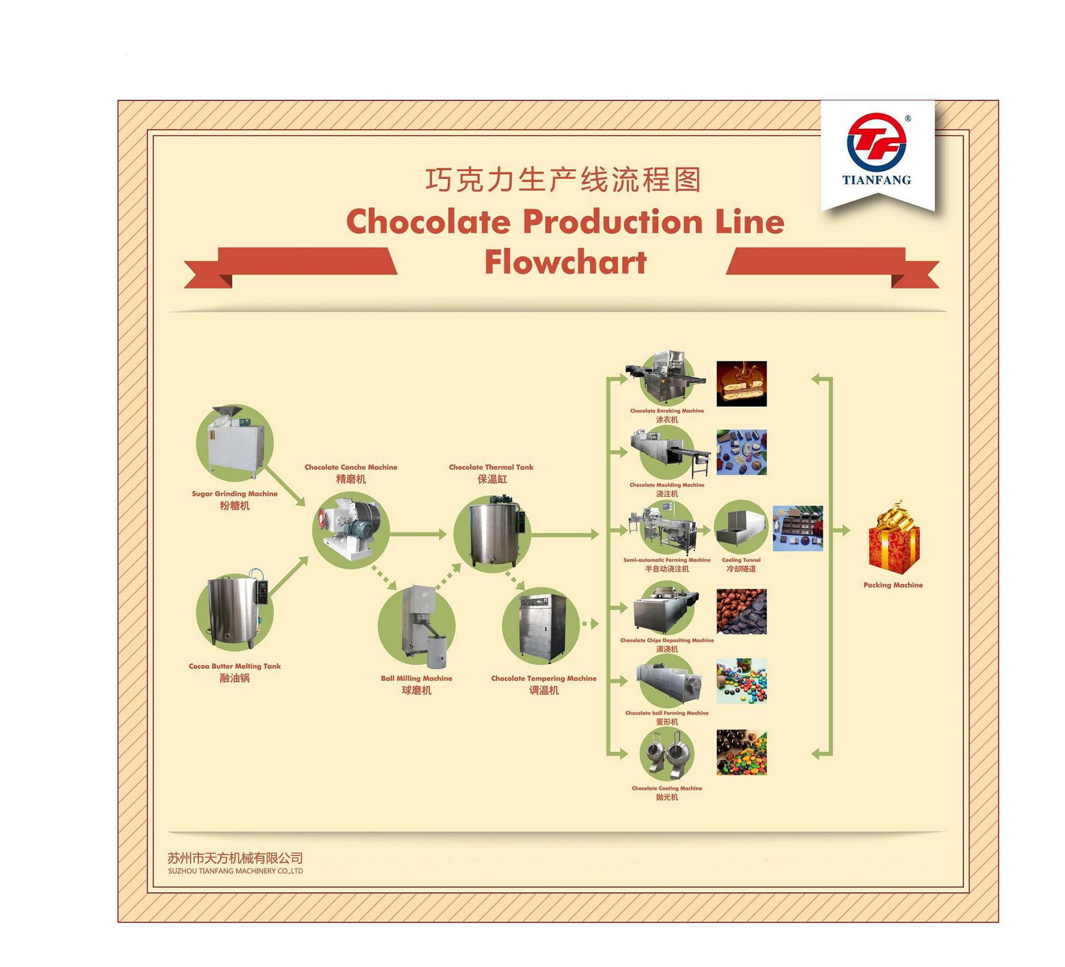 Flowchart of Chocolate Production Line - Suzhou Tianfang Machinery ...