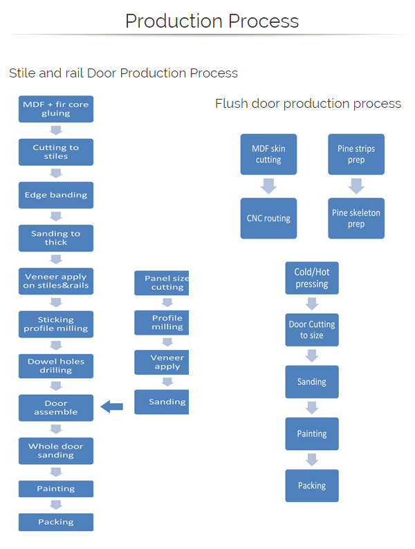 Door Production Process Hebei Forest Bright Wood Industry Co Ltd