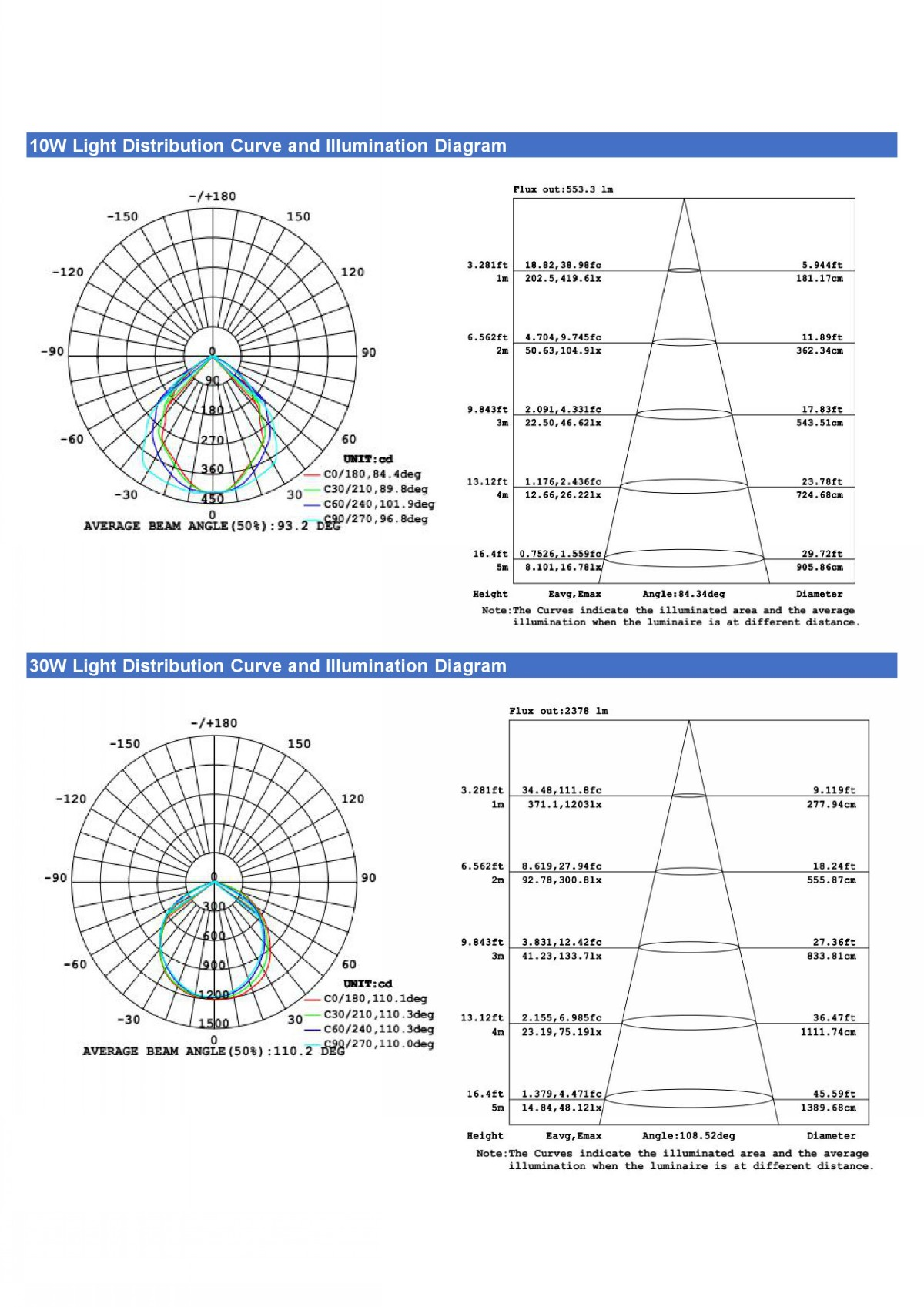 LED Flood Light ECO Series Data sheet (2)