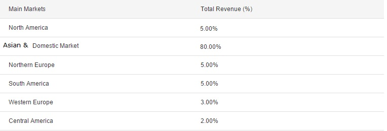 Market Total Revenue (%)