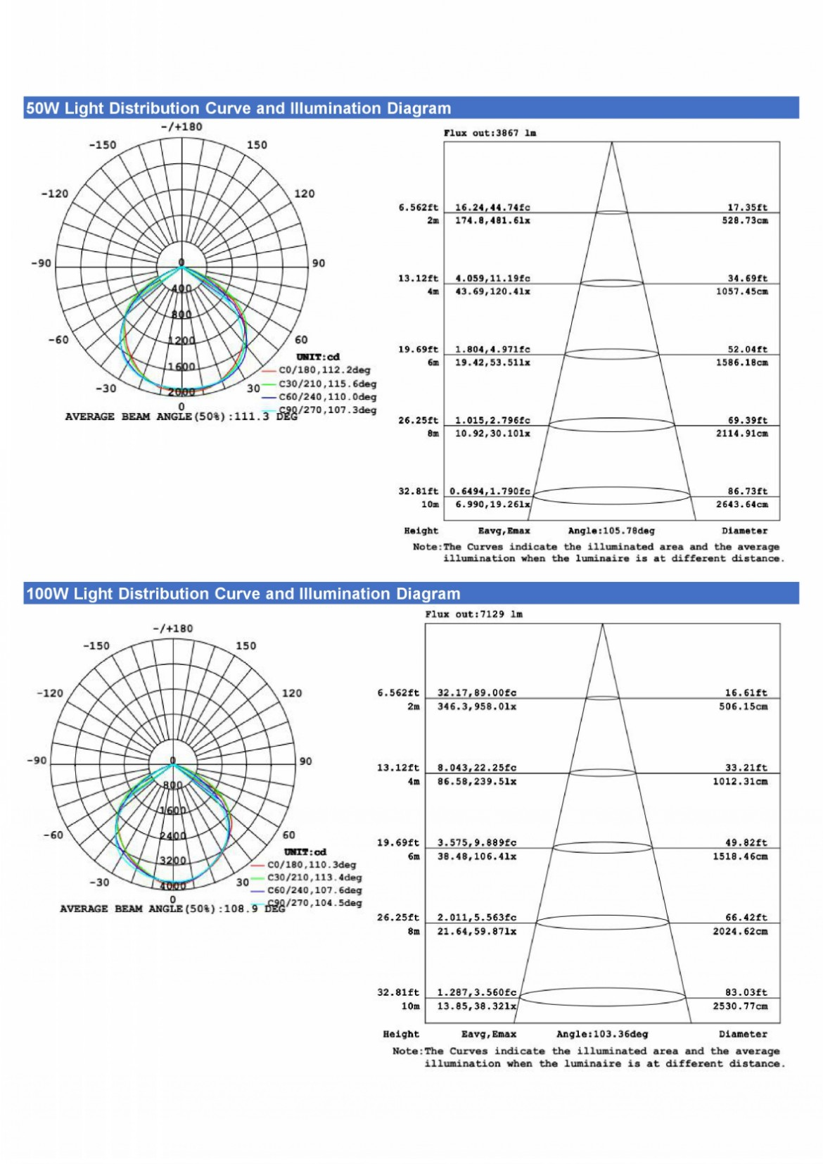 LED Flood Light ECO Series Data sheet (3)