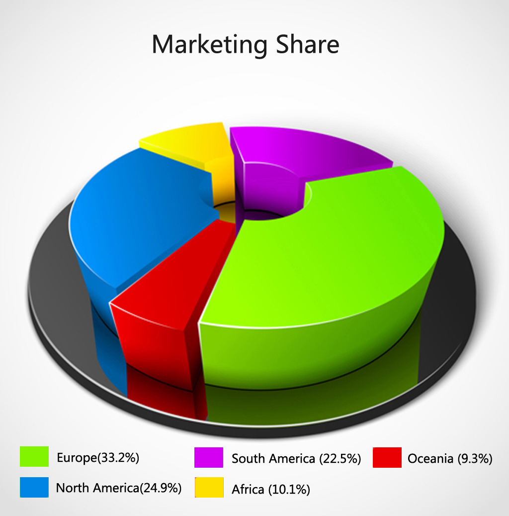 marketing share 2
