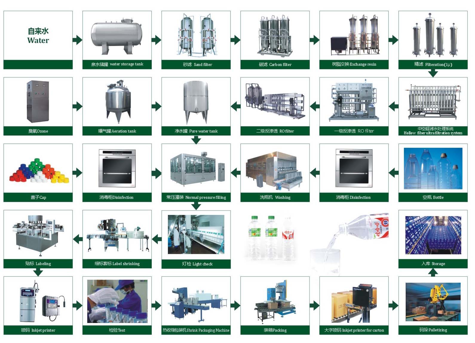 Pure water packing and production flow chart