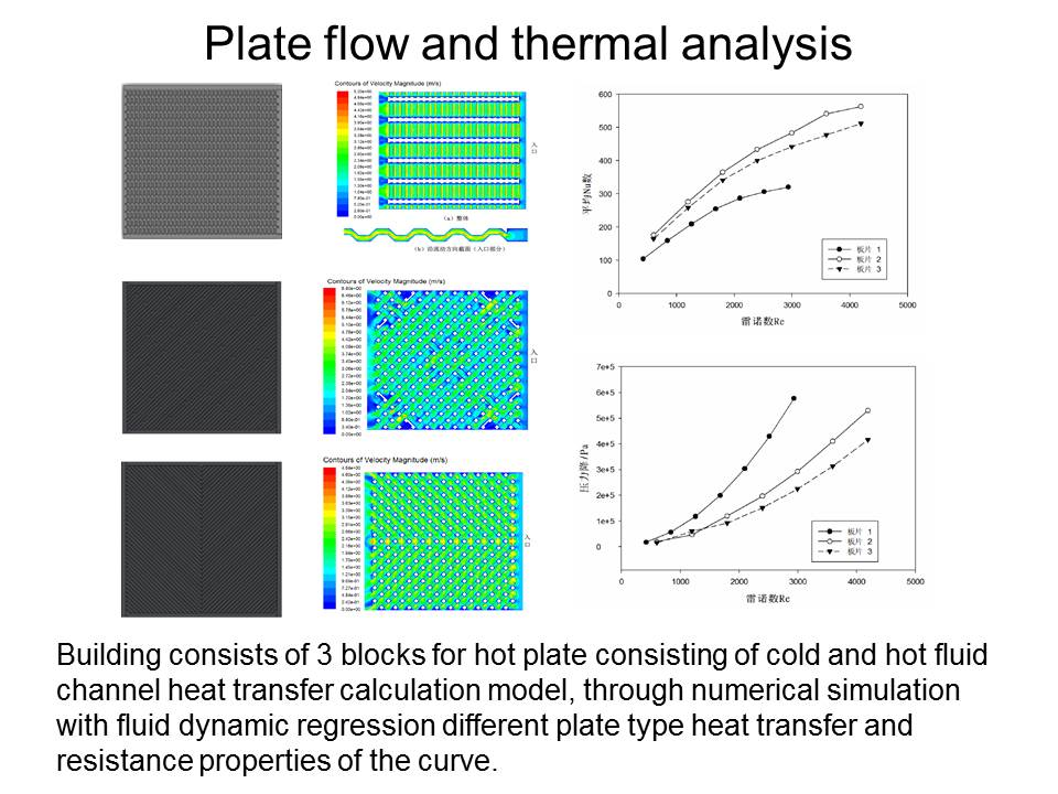 Plate flow and thermal analysis