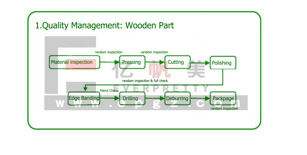 Quality Management of Steel