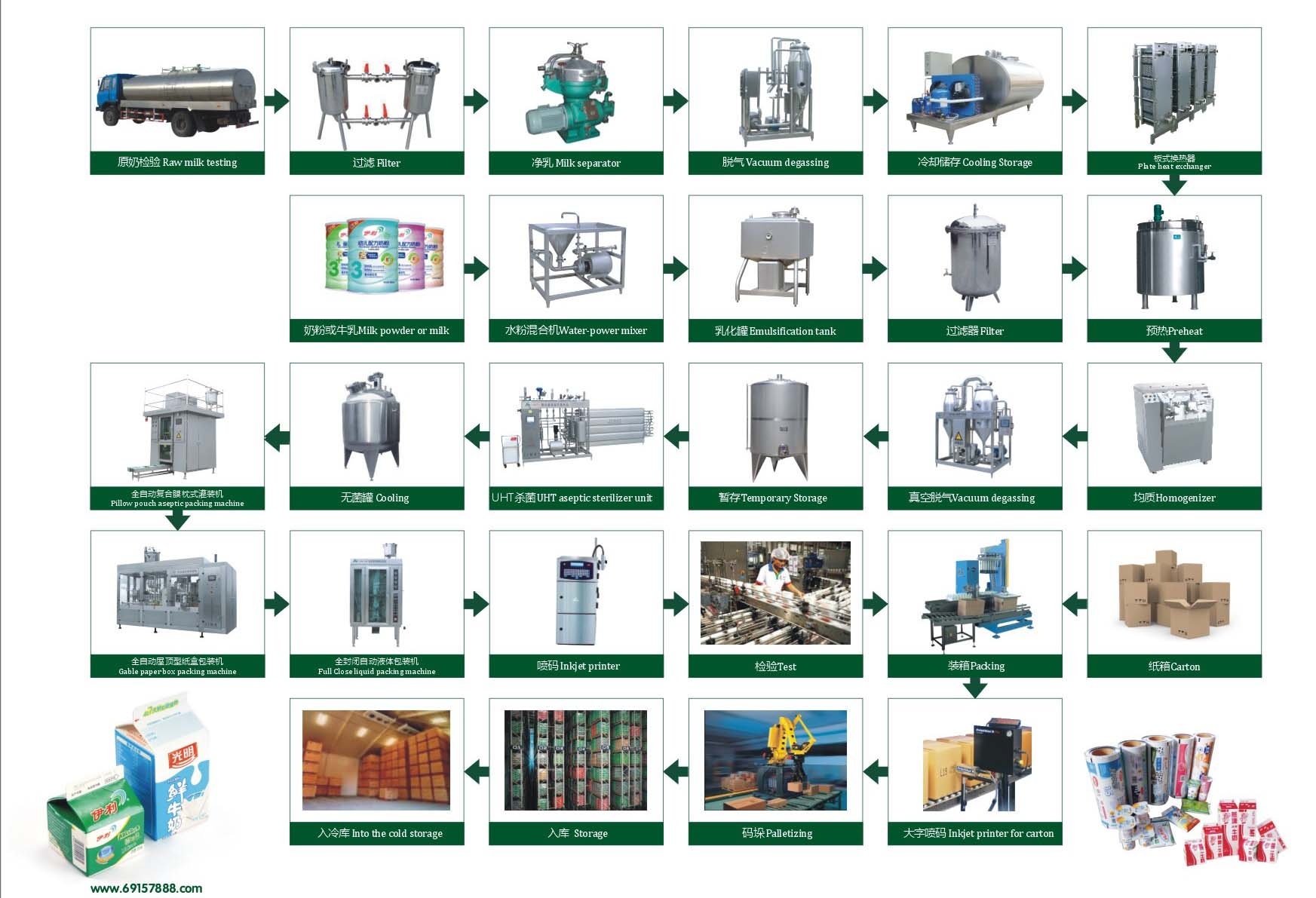 Popsicle production line flow diagramg 17511179 mfgflow popsicle production line flow diagramg 17511179 mfgflow pinterest ccuart Image collections