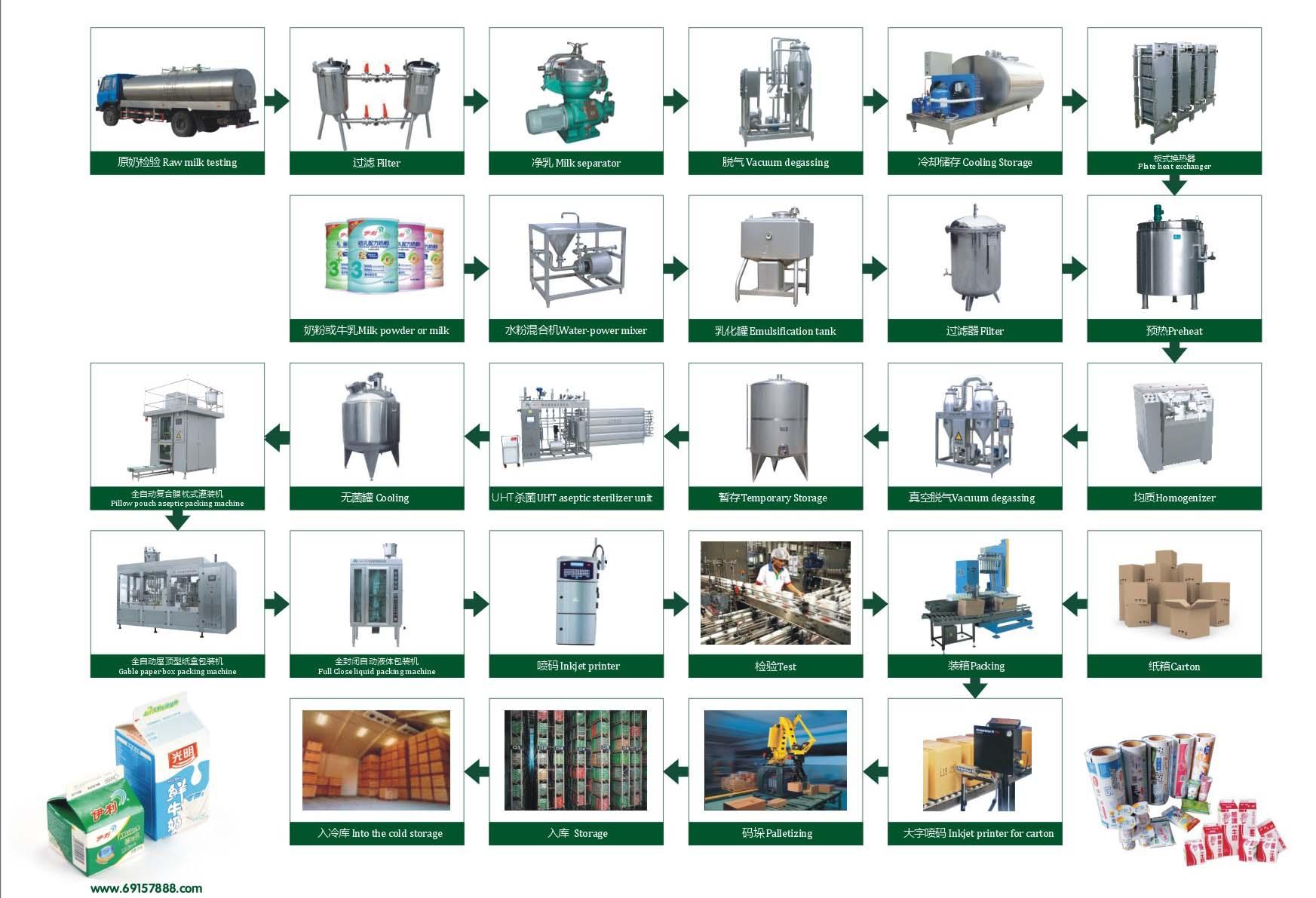 Pasteurize Fresh Milk Production Line Flow Diagram