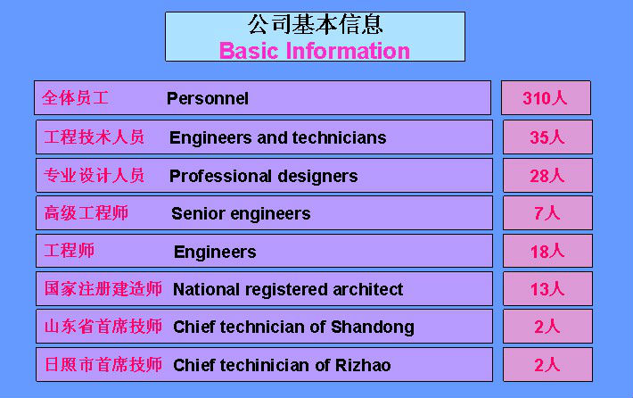 Rizhao Port Machine Engineering Co., Ltd. Basic Information