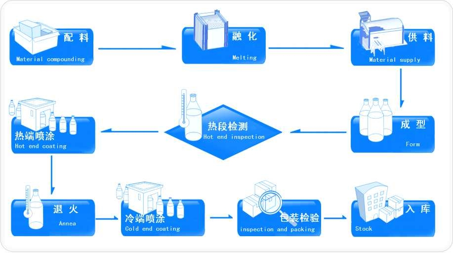 GLASS MAKING PROCESS FLOW CHART
