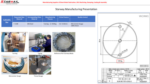 Pre-Manufacturing Understand the product