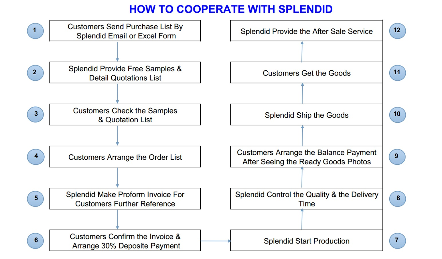 How to Order From Splendid Company
