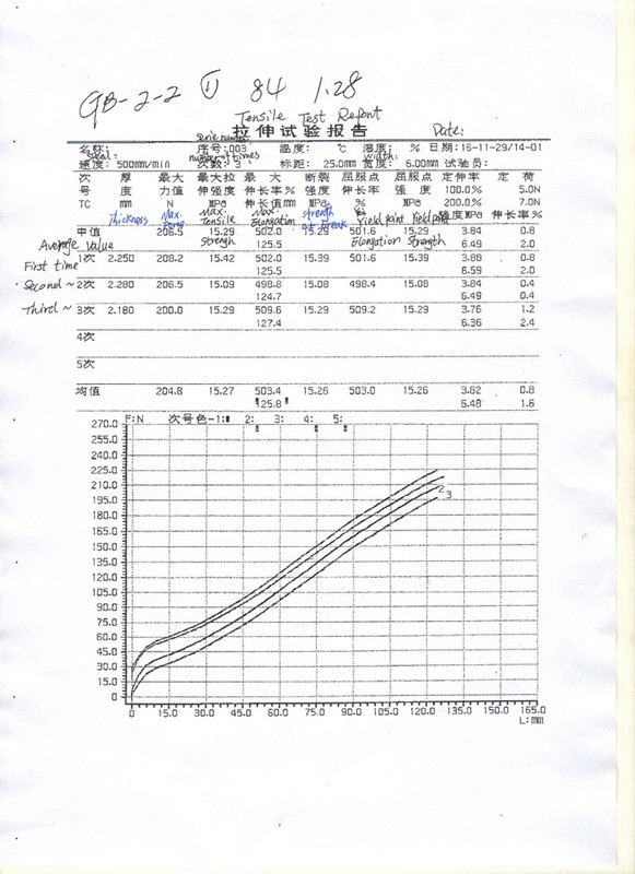 Test Report of Tensile Strength and Elongation