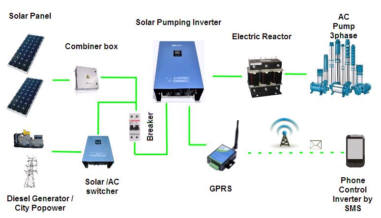 Solar puming system