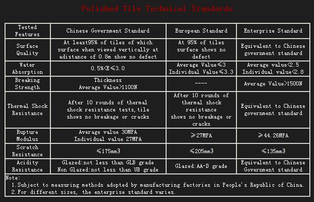 Polished Tile Technical Standards