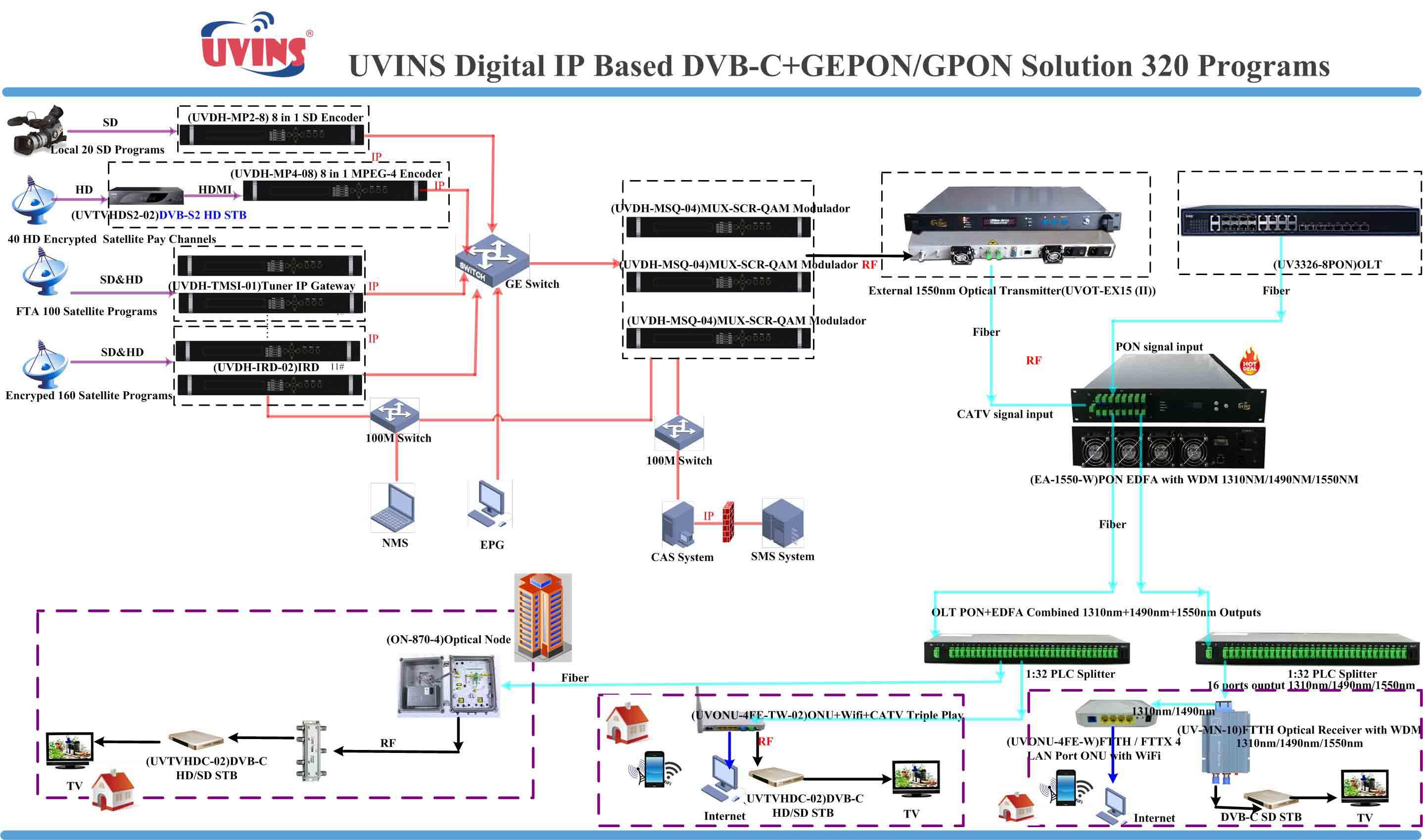DVB-C IP Based DVB-C+GEPON Solution 320 programs