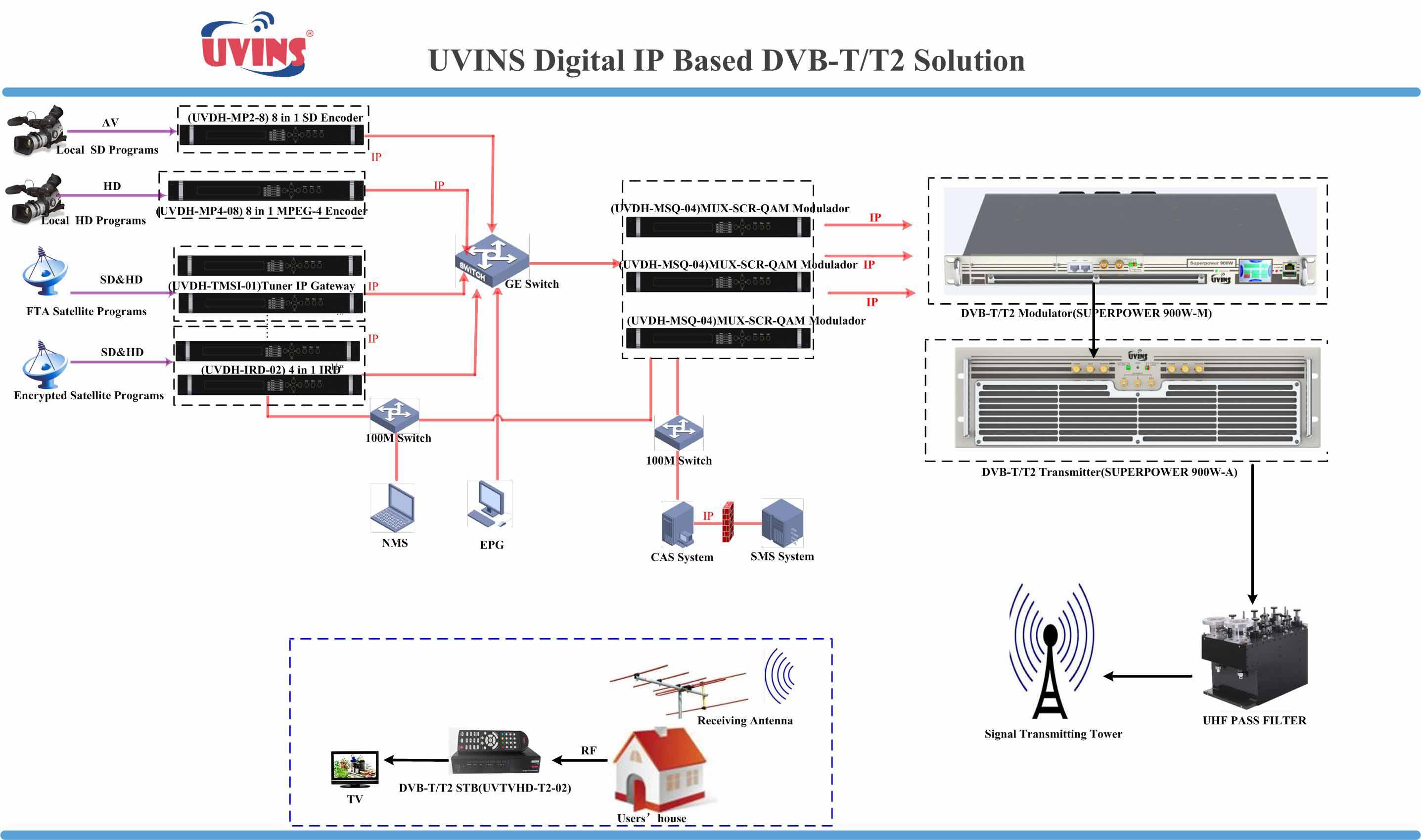 DVB-T/T2 IP Based Solution