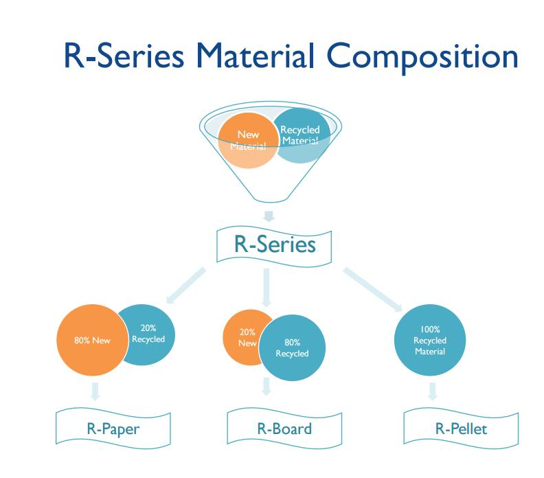 R-Series Material Composition