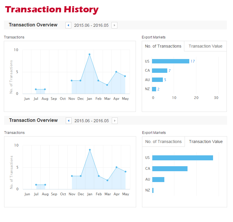 Transaction History & Overview