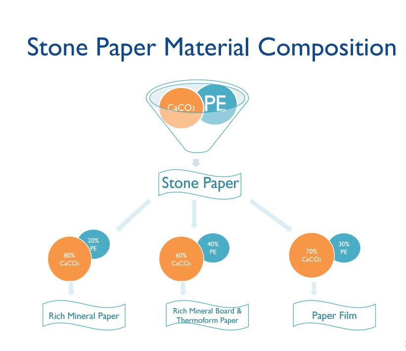 Stone Paper Material Composition