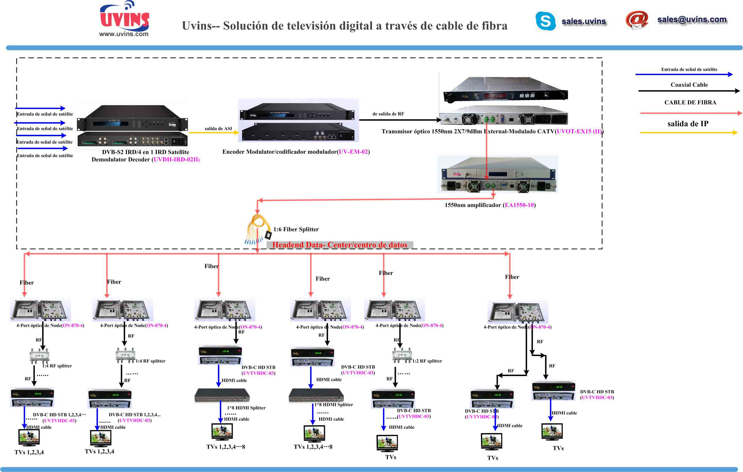 Digital TV Over Fiber Cable Solution