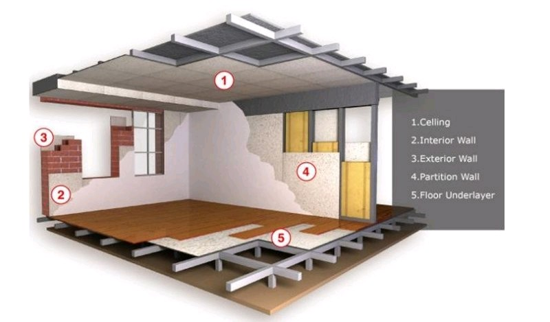News about Building materials, Decorative materials