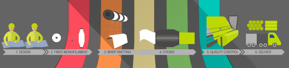 Mesh fabric production flow