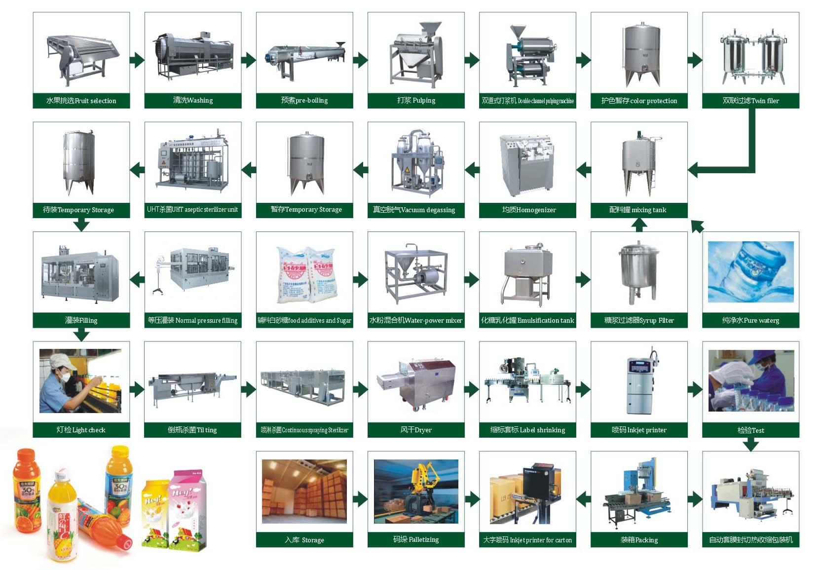 fruit juice production flow chart