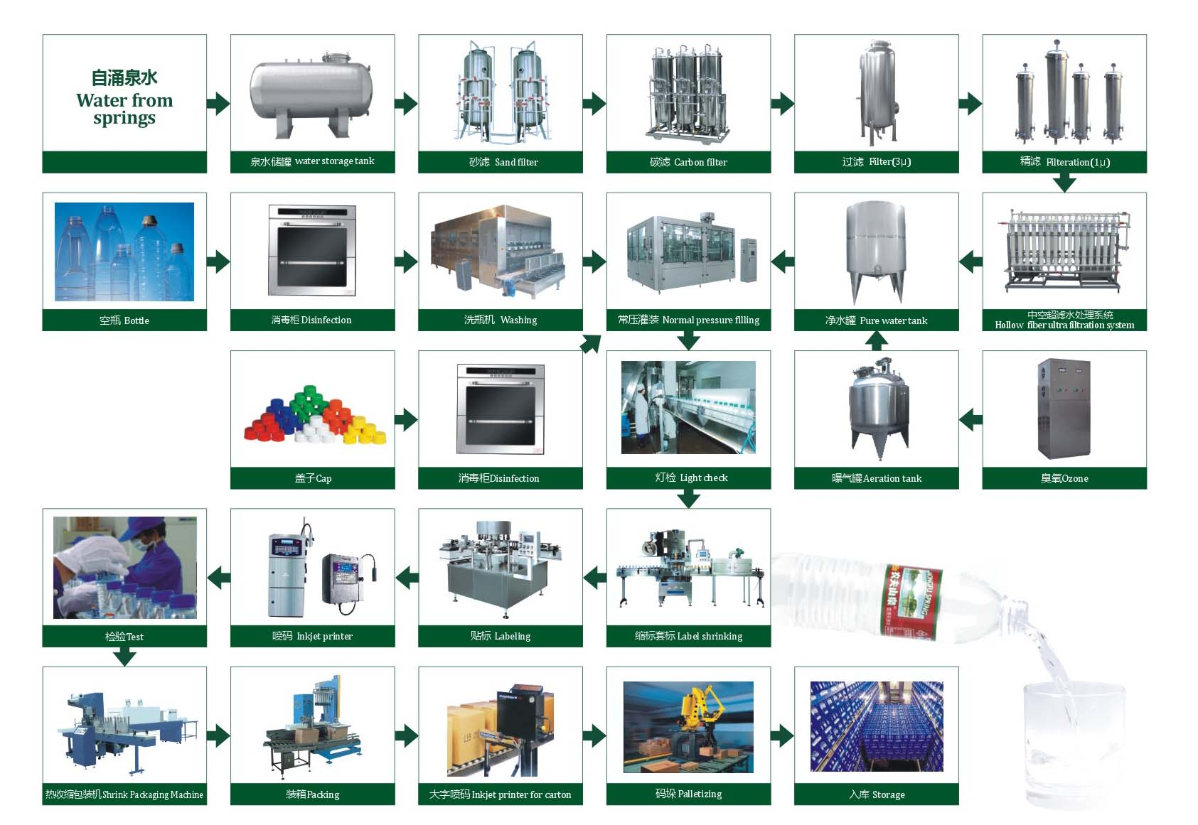 Mineral Water Production Line Flow Diagram