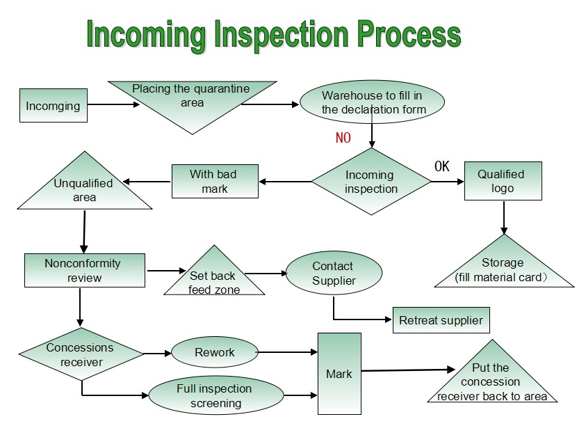 Incoming Inspection Process Jiangsu Sunchi New Energy Co