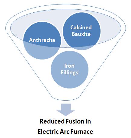 Manufacturing Process of BFA