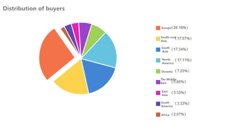 Distribution of Buyers