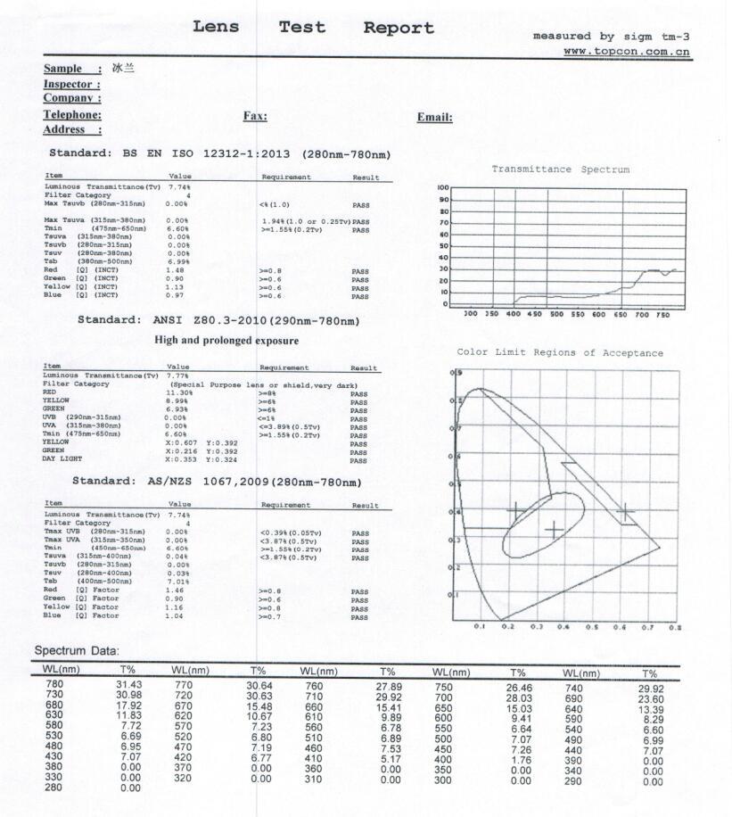 REVO lens test report