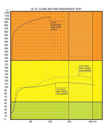 UL 2hrs testing chart