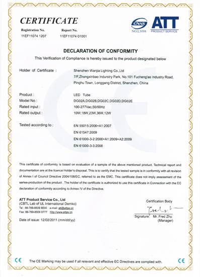 PAR lamps CE Certifications
