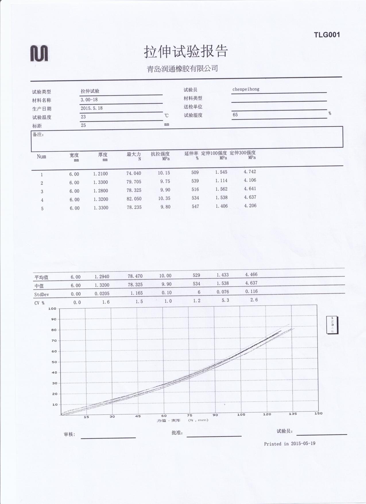 TUBE TESTING REPORT 300-18