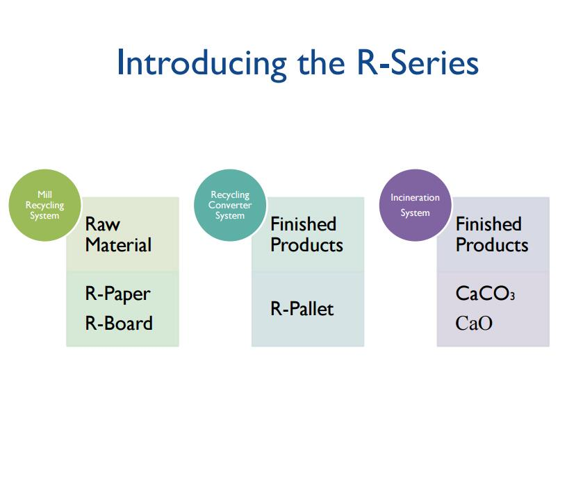 Introducing the R-Series